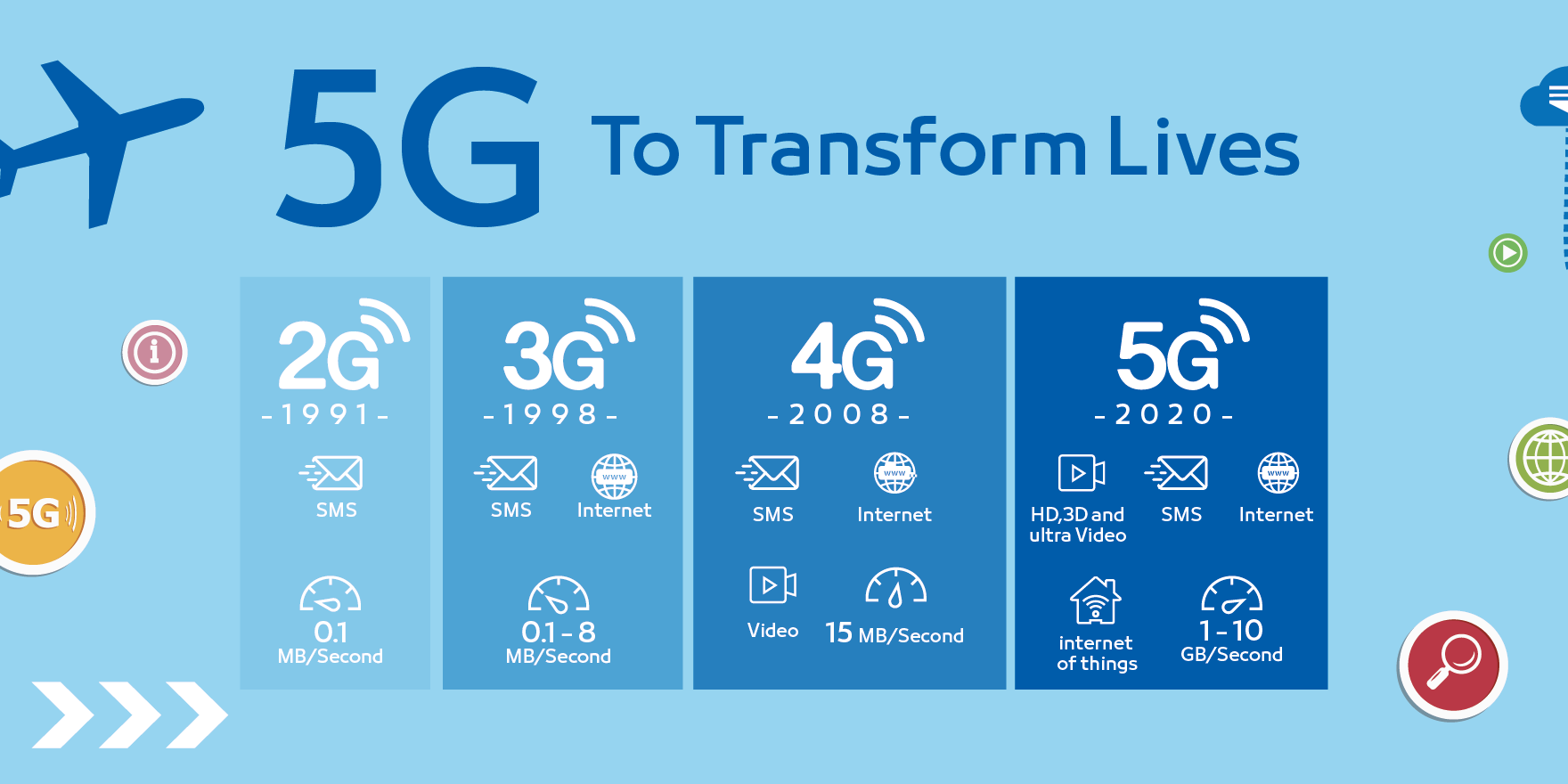 Will 5G Cause Another Shortage and When?